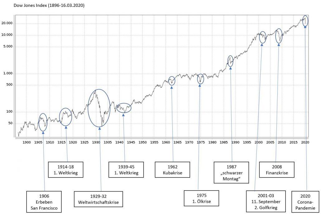 Krisen im größten und bekanntesten Aktienindex der Welt